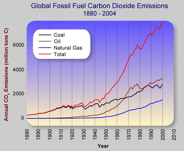 Polar bear global warming graph - photo#8